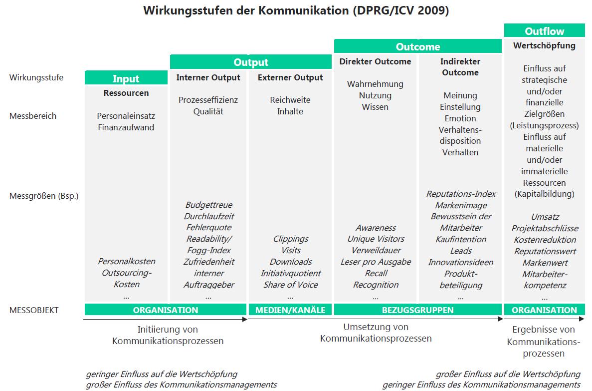 Großzügig Rahmen In Kommunikations Zeitgenössisch ...